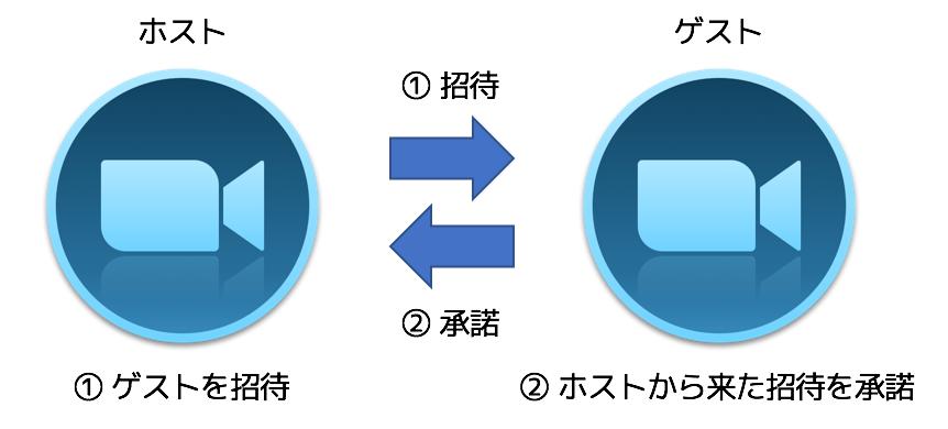 f:id:tomo-murata:20170925230334p:plain