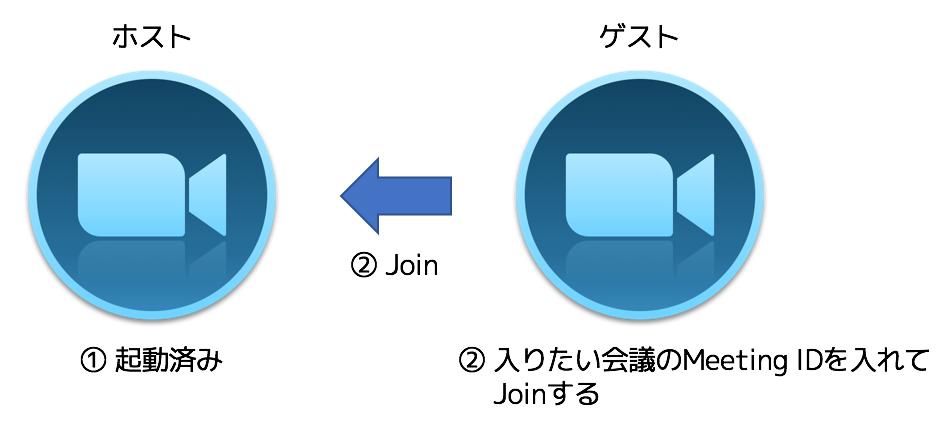f:id:tomo-murata:20170925231402p:plain